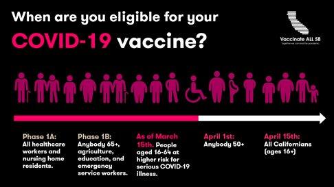 COVID-19 vaccine eligibility chart