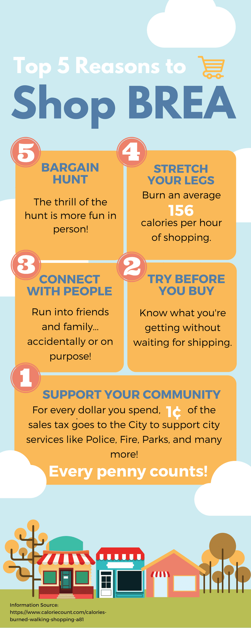 Shop BREA Infographic